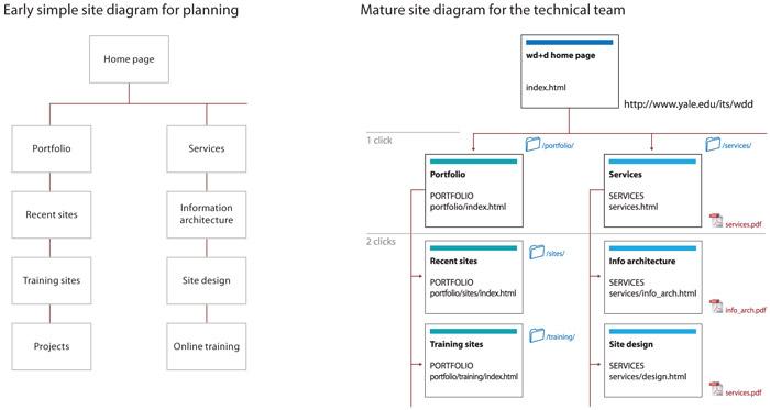 architecture bubble diagram template excel 2002 mazda tribute engine presenting information | web style guide 3