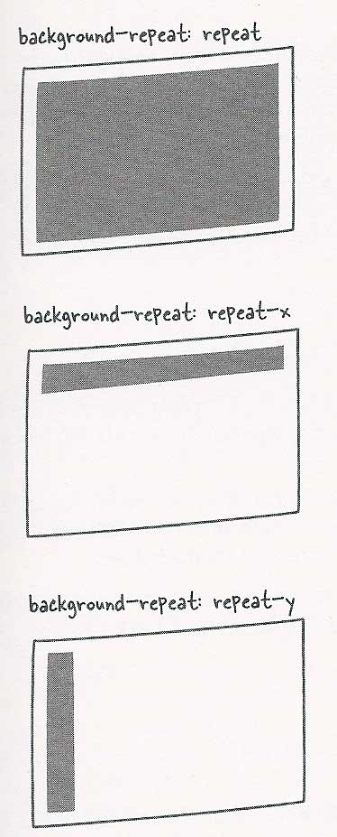 graphic examples of background repeat, repeat-x and repeat-y