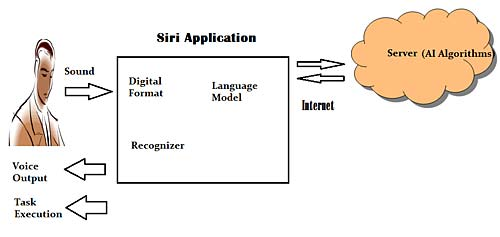 how seri works