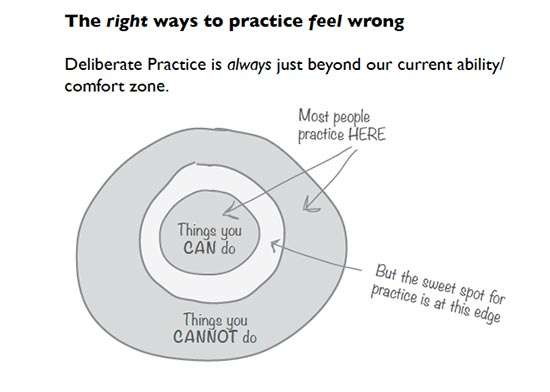 A chart showing the good practice is in the zone between what your good at and what you are bad at