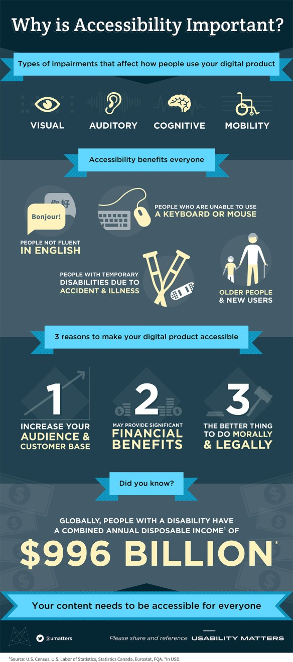 Accessibility matters infographic