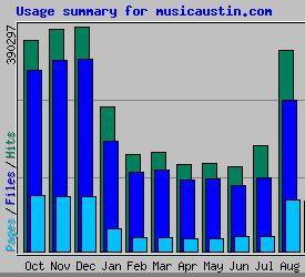 Webalizer stats for MusicAustin