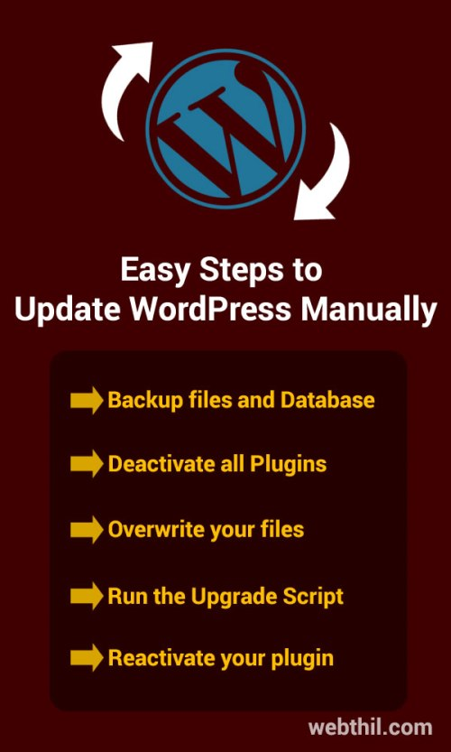 Easy Steps to Update WordPress Manually