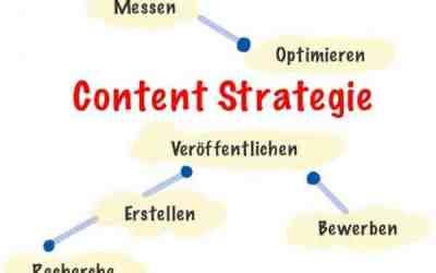 Warum Content Marketing eine mächtige Traffic-Strategie ist