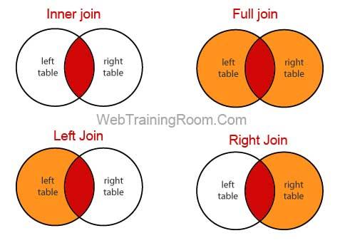 SQL Joins Tutorial: SQL join examples in MS SQL Server