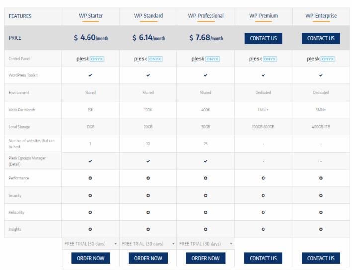 ZNetLive Totally Managed WordPress Hosting Plans
