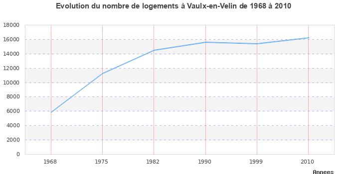 Ecoles de VaulxenVelin 69120