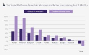 croissance des réseaux sociaux