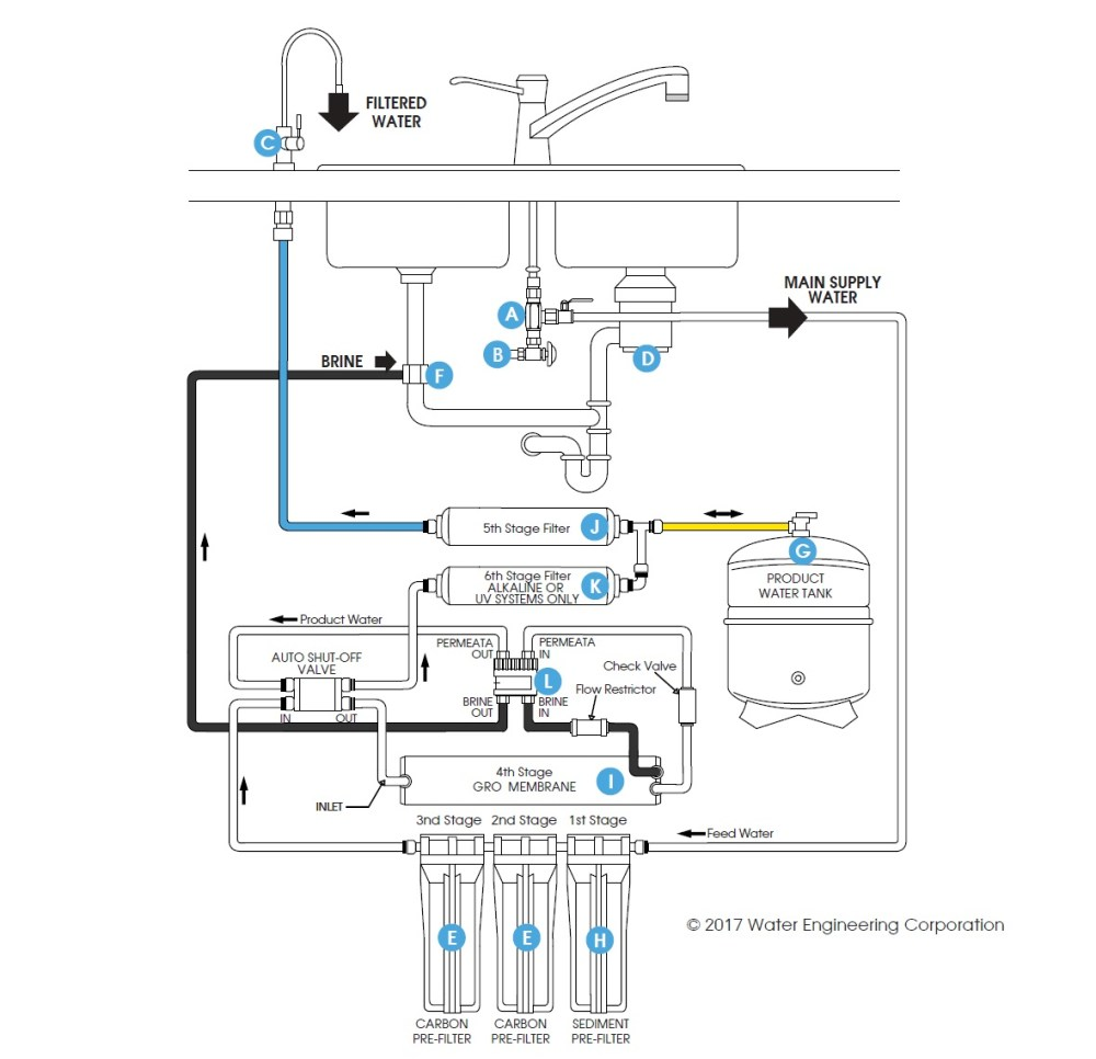 medium resolution of how do i boost pressure in a reverse osmosis system weco permeate pump installation diagram