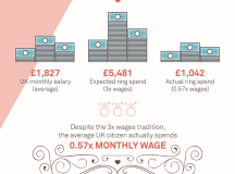 Engagement ring cost