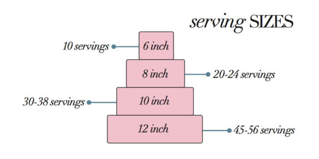 Wedding cake serving size guide - Wedding Cake Tiers, Sizes and Servings: Everything You Need to Know