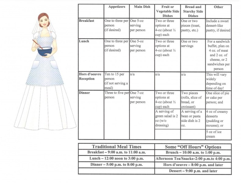 catering times and amounts for LDS wedding receptions