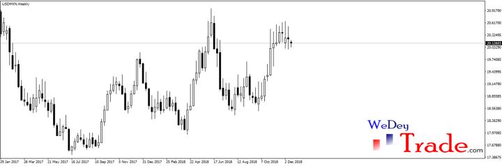 USDMXN January currency pair volatility