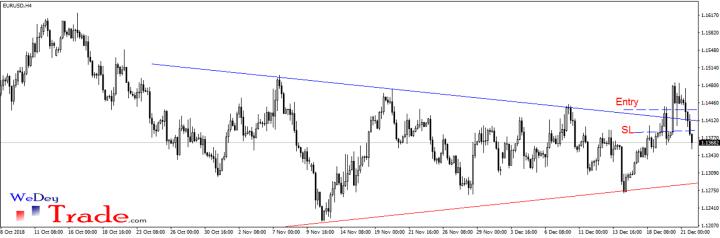 eurusd triangle stop loss