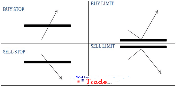 buy stop, sell stop, buy limit, sell limit, forex trading entry strategy