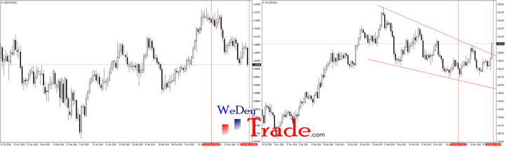 usdchf gold xauusd risk on-risk off