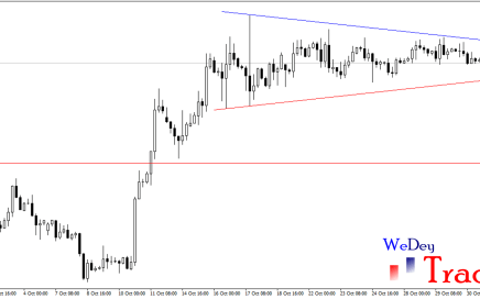 gbpchf, symmetrical triangle, chart pattern