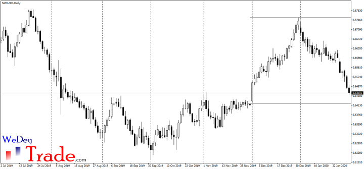 period separator on nzdusd, monthly high and monthly low