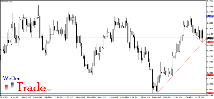 usdcad uptrend line, confluence of support