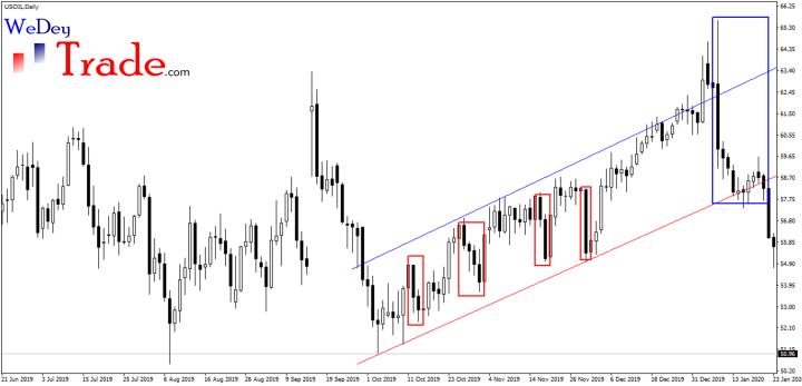 crude oil trend trading