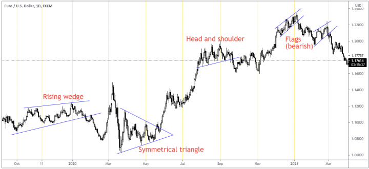 different chart patterns on eurusd daily chart