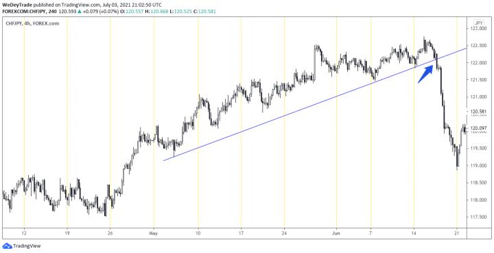 trendline breakout