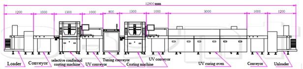 UV COATING PRODUCTION LINE FOR FURNITURE 1