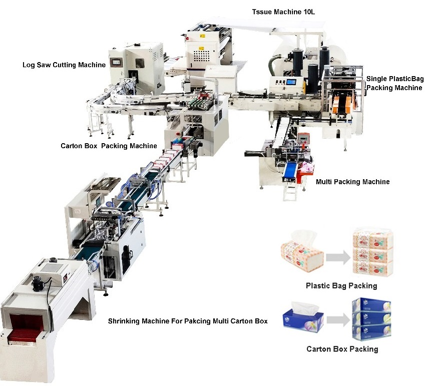 Fully Automatic Tissue Paper Folding and Packing Production Line 2