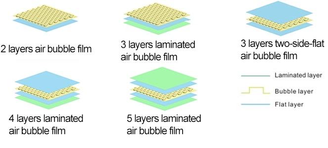 Multi-Layer Double Screw Air Bubble Film Wrap Sheet Making Machine 4