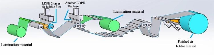 Multi-Layer Double Screw Air Bubble Film Wrap Sheet Making Machine 1