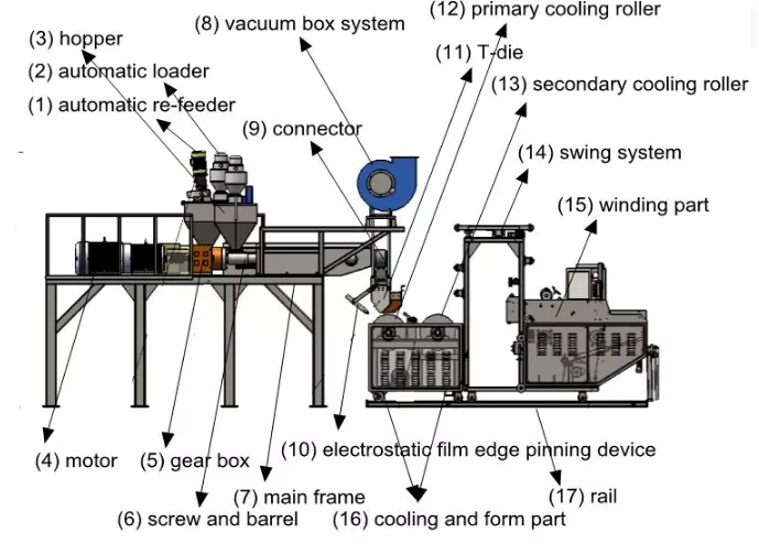 LLDPE Polyethylene Stretch Film Production Line 2