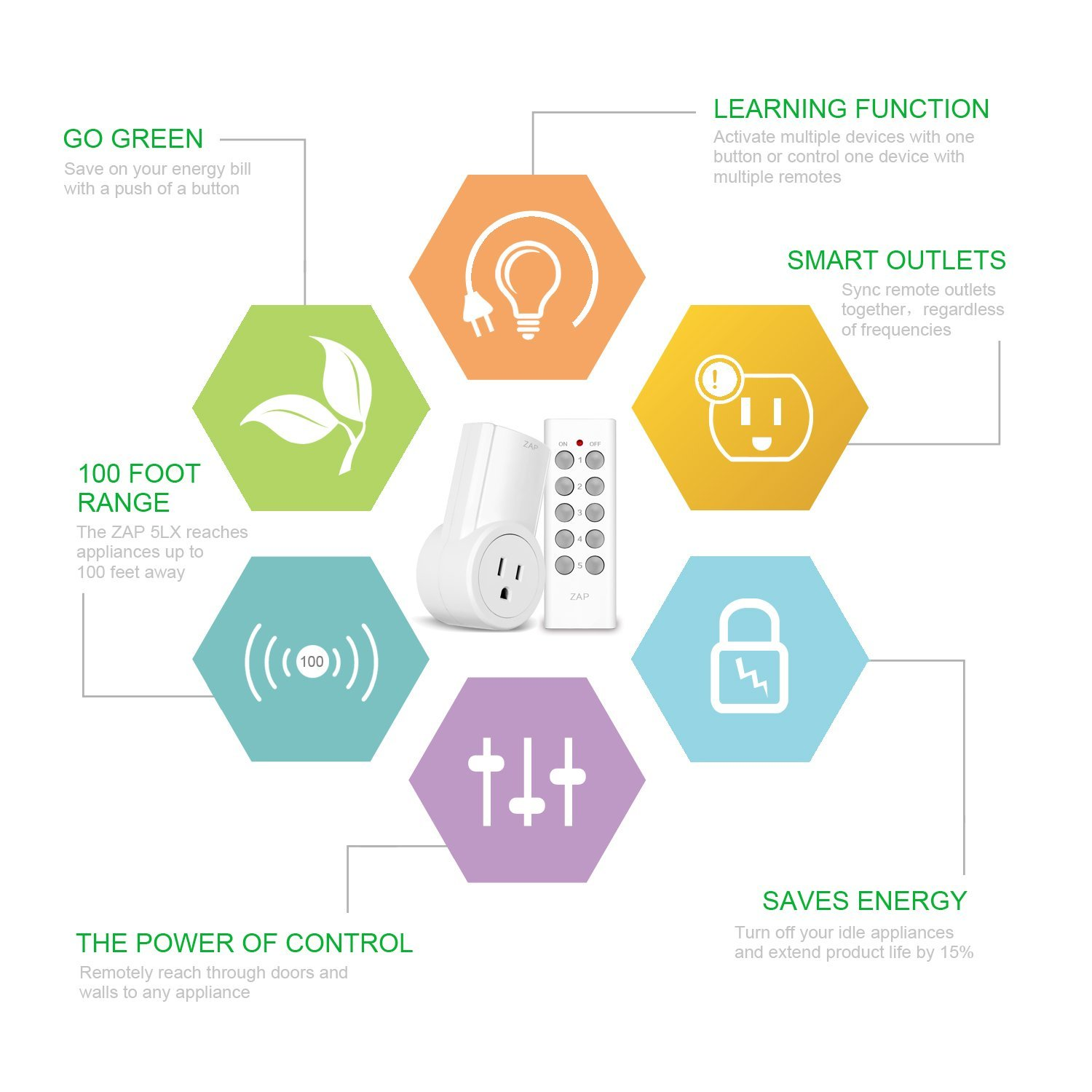 etekcity-wall-outlets-functions