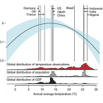 Global Warming Economy