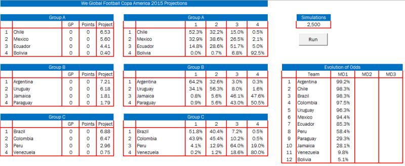 2015 Copa America Odds