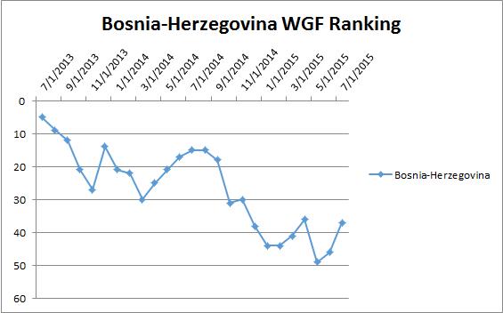 bosniawgf