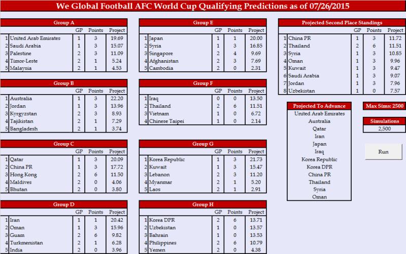 World Cup 2018 Draw - AFC1
