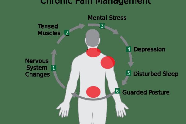 Pijnbehandeling is een specialisatie op zichzelf