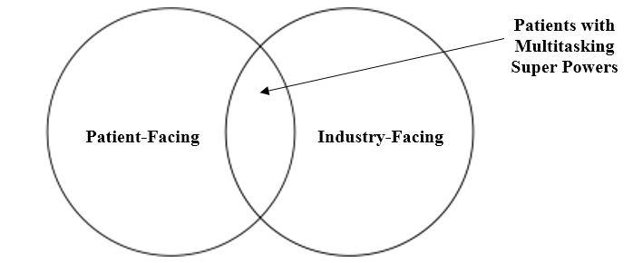 patient facing and industry facing venn diagram
