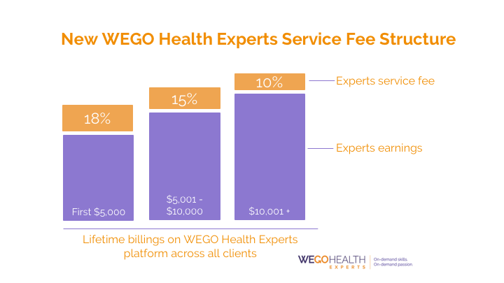 WEGO Health Service Fee Structure