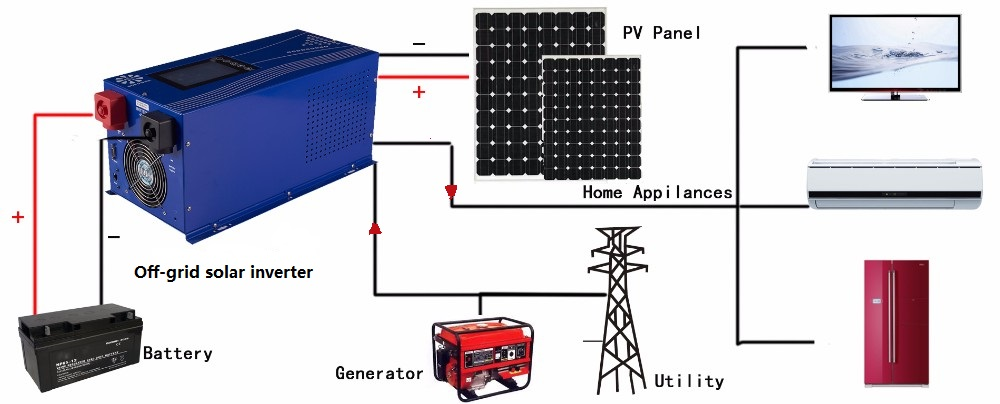 wiring diagram for solar power system microsoft infrastructure off grid free you images gallery