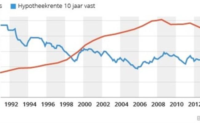 De Jaren 90 Economische Groei Vrijheid En Privatisering