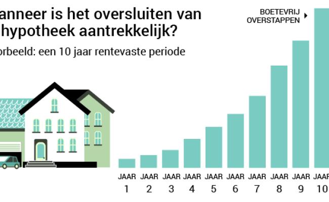 Hypotheek Verlengen Of Oversluiten Wegwijs Nl