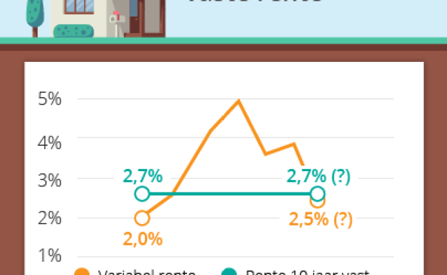Rente Hypotheek Variabel 5 10 Of 20 Jaar Vast Wegwijs Nl