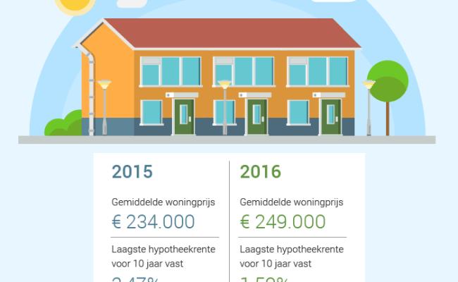 Lage Hypotheekrente Maakt Wonen In 2016 Goedkoopst