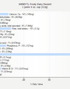 Daily value for wendy   frosty dairy dessert junior oz cup also nutrition rh weightchart