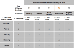 Who will win the champions league