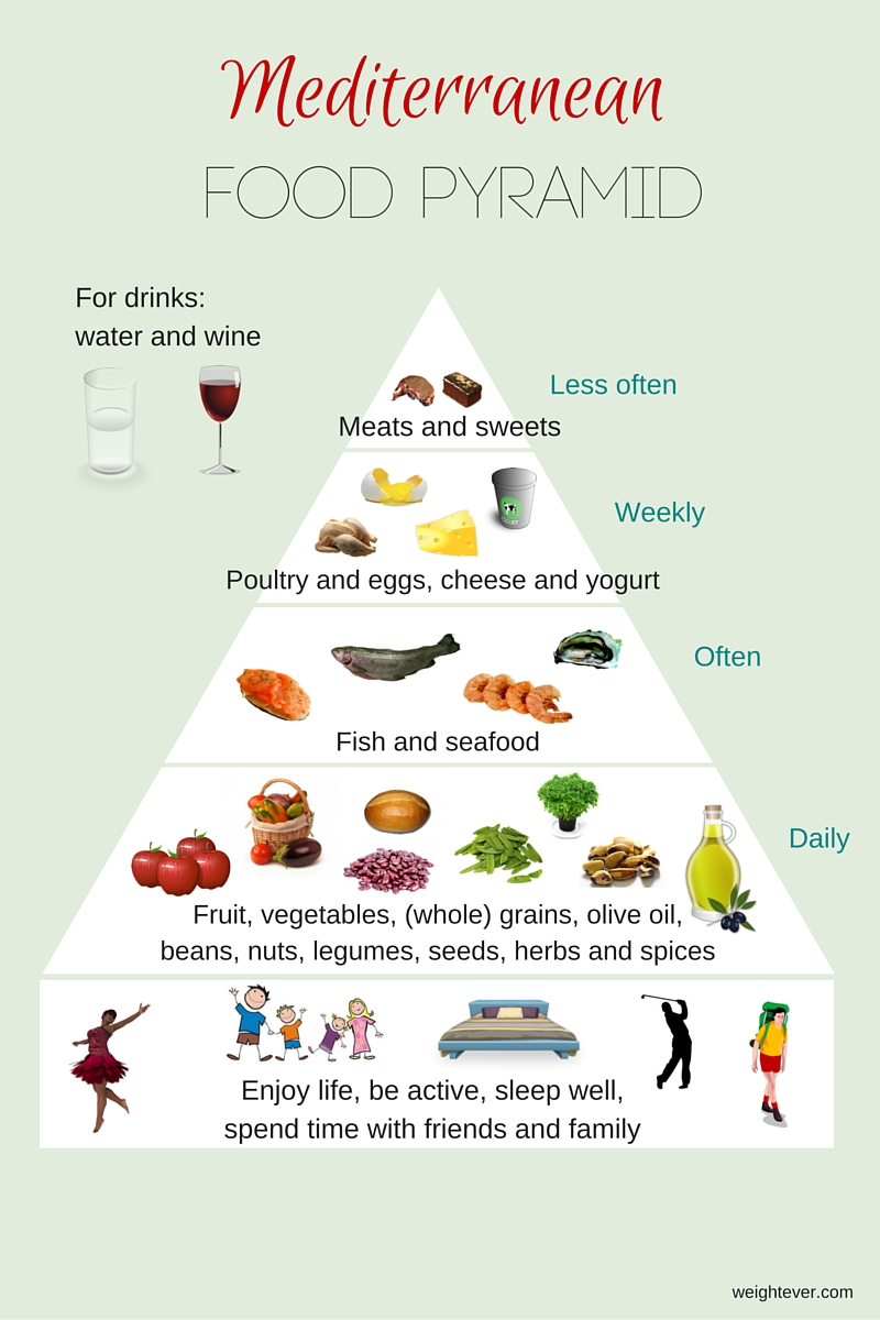 Mediterranean Diet For Weight Loss And Better Health