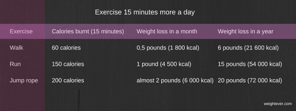 Exercise 15 minutes more a day