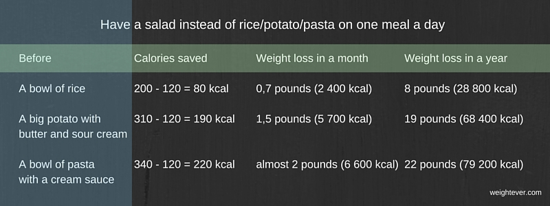Have a salad instead of rice potato pasta on one meal a day