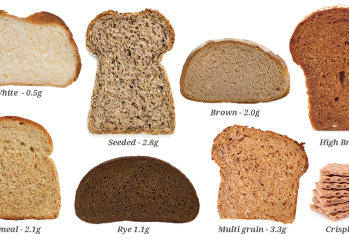 Good Sources Of Dietary Fibre Weight Loss Resources